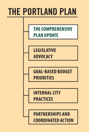 "According to the Comp Plan Website, ""The Comprehensive Plan is a state-mandated land use and conservation, transportation, and capital projects plan for Portland. It is one of a set of important tools for implementing the Portland Plan priorities and guiding policies, both of which provide significant direction for the content of the Comprehensive Plan."""